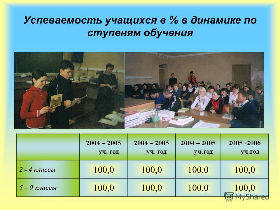 Успеваемость учащихся в % в динамике по ступеням обучения 2004 – 2005 уч. год 2005 -2006 уч.год 2 - 4 классы 100,0 5 – 9 классы 100,0