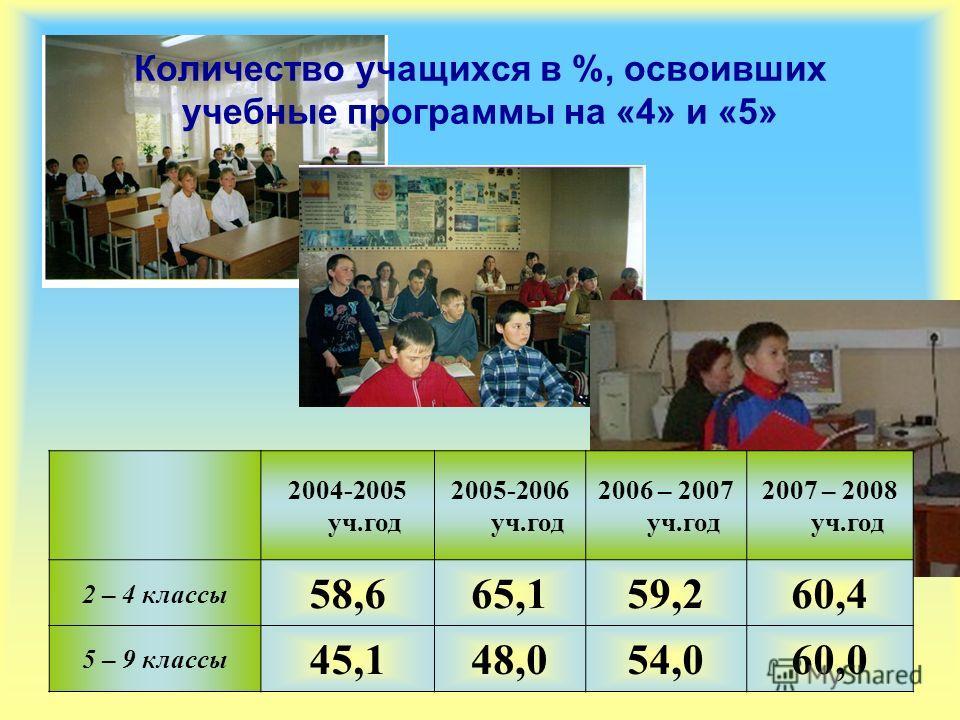 2004-2005 уч.год 2005-2006 уч.год 2006 – 2007 уч.год 2007 – 2008 уч.год 2 – 4 классы 58,665,159,260,4 5 – 9 классы 45,148,054,060,0 Количество учащихся в %, освоивших учебные программы на «4» и «5»