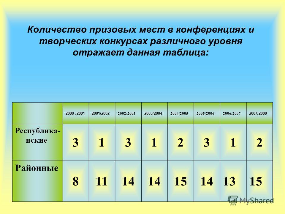 Количество призовых мест в конференциях и творческих конкурсах различного уровня отражает данная таблица: 2000 /20012001/2002 2002/2003 2003/2004 2004/20052005/20062006/2007 2007/2008 Республика- нские 31312312 Районные 81114 15141315