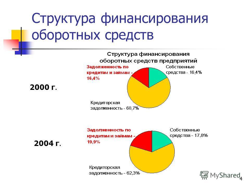 4 Структура финансирования оборотных средств 2000 г. 2004 г.