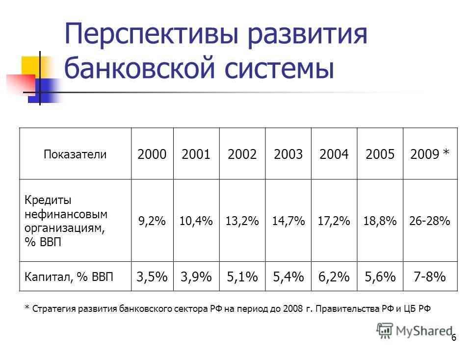 6 Перспективы развития банковской системы Показатели 2000200120022003200420052009 * Кредиты нефинансовым организациям, % ВВП 9,2%10,4%13,2%14,7%17,2%18,8%26-28% Капитал, % ВВП 3,5%3,9%5,1%5,4%6,2%5,6%7-8% * Стратегия развития банковского сектора РФ н