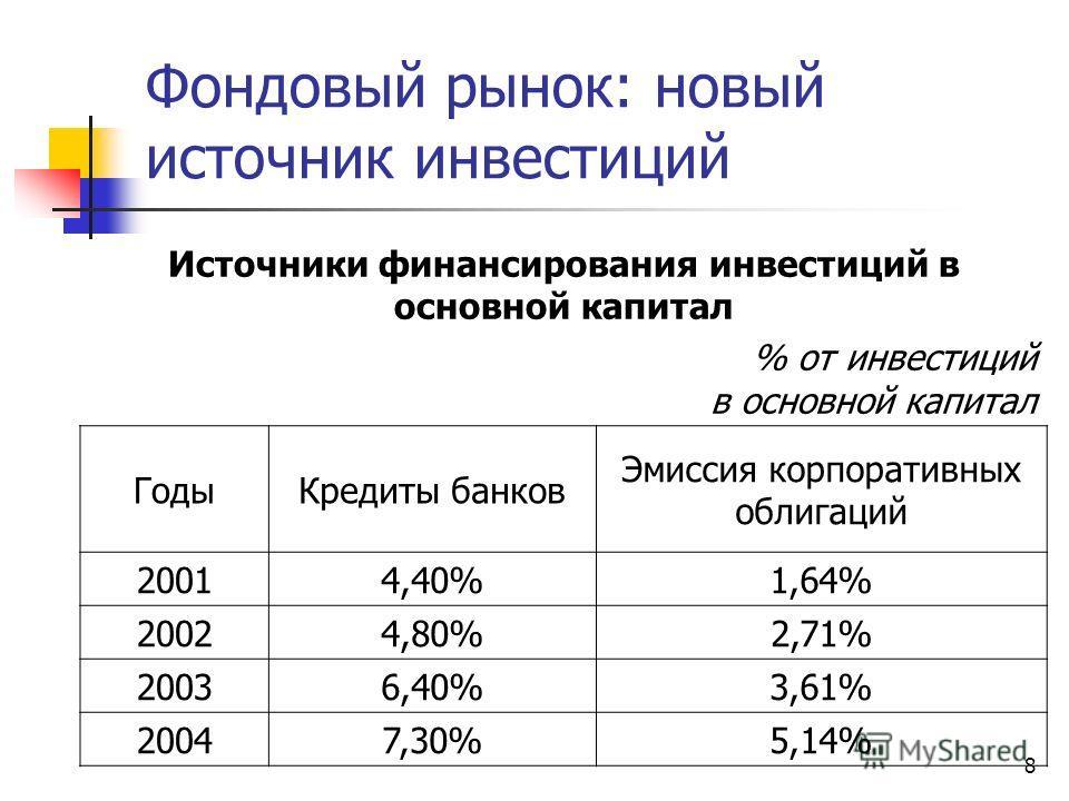 8 Фондовый рынок: новый источник инвестиций Источники финансирования инвестиций в основной капитал % от инвестиций в основной капитал ГодыКредиты банков Эмиссия корпоративных облигаций 20014,40%1,64% 20024,80%2,71% 20036,40%3,61% 20047,30%5,14%