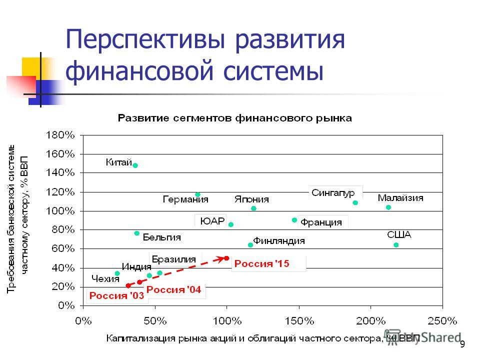 9 Перспективы развития финансовой системы