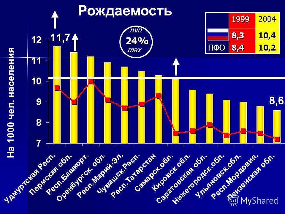 Рождаемость На 1000 чел. населения19992004РФ8,310,4 ПФО8,410,2 24% min max