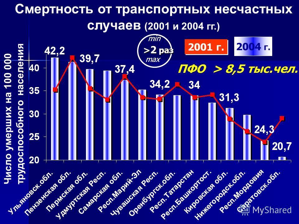 Смертность от транспортных несчастных случаев (2001 и 2004 гг.) Число умерших на 100 000 трудоспособного населения 2004 г. > 2 раз min max ПФО > 8,5 тыс.чел. 2001 г.