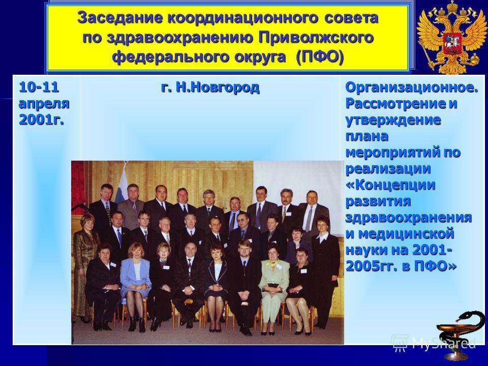 10-11 апреля 2001г. г. Н.Новгород Организационное. Рассмотрение и утверждение плана мероприятий по реализации «Концепции развития здравоохранения и медицинской науки на 2001- 2005гг. в ПФО» Заседание координационного совета по здравоохранению Приволж