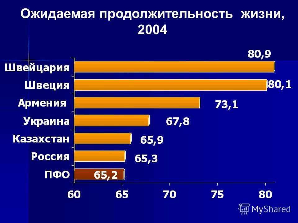Ожидаемая продолжительность жизни, 2004