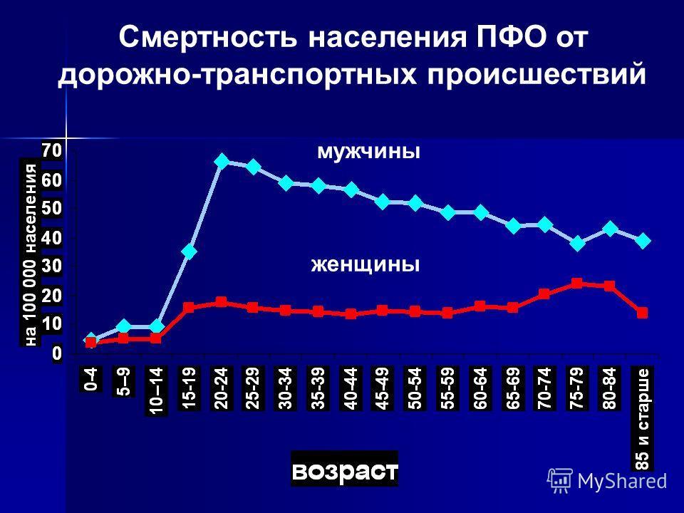 Смертность населения ПФО от дорожно-транспортных происшествий мужчины женщины