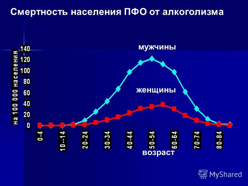 Смертность населения ПФО от алкоголизма возраст мужчины женщины