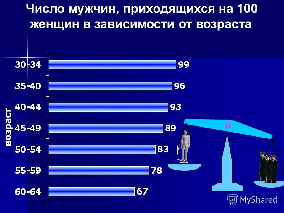 Число мужчин, приходящихся на 100 женщин в зависимости от возраста возраст