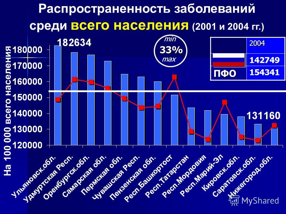 Распространенность заболеваний среди всего населения (2001 и 2004 гг.) На 100 000 всего населения2004РФ142749 ПФО 154341 33% min max