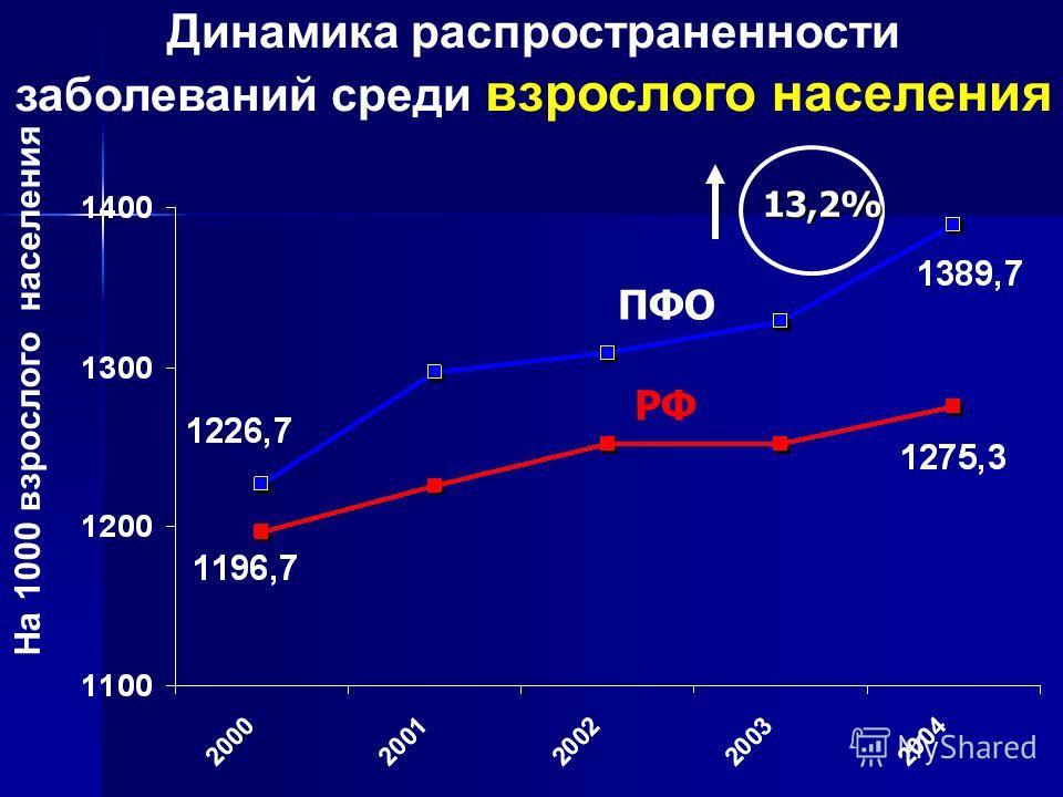 Динамика распространенности заболеваний среди взрослого населения РФ ПФО На 1000 взрослого населения 13,2%