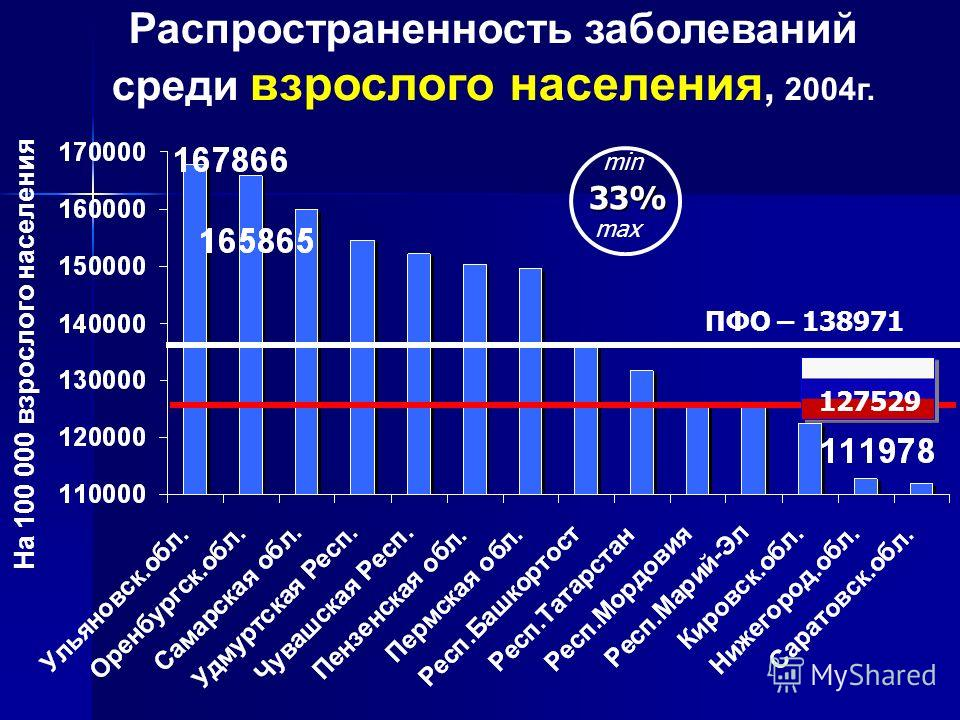 Распространенность заболеваний среди взрослого населения, 2004г. На 100 000 взрослого населения ПФО – 138971 127529 33% min max