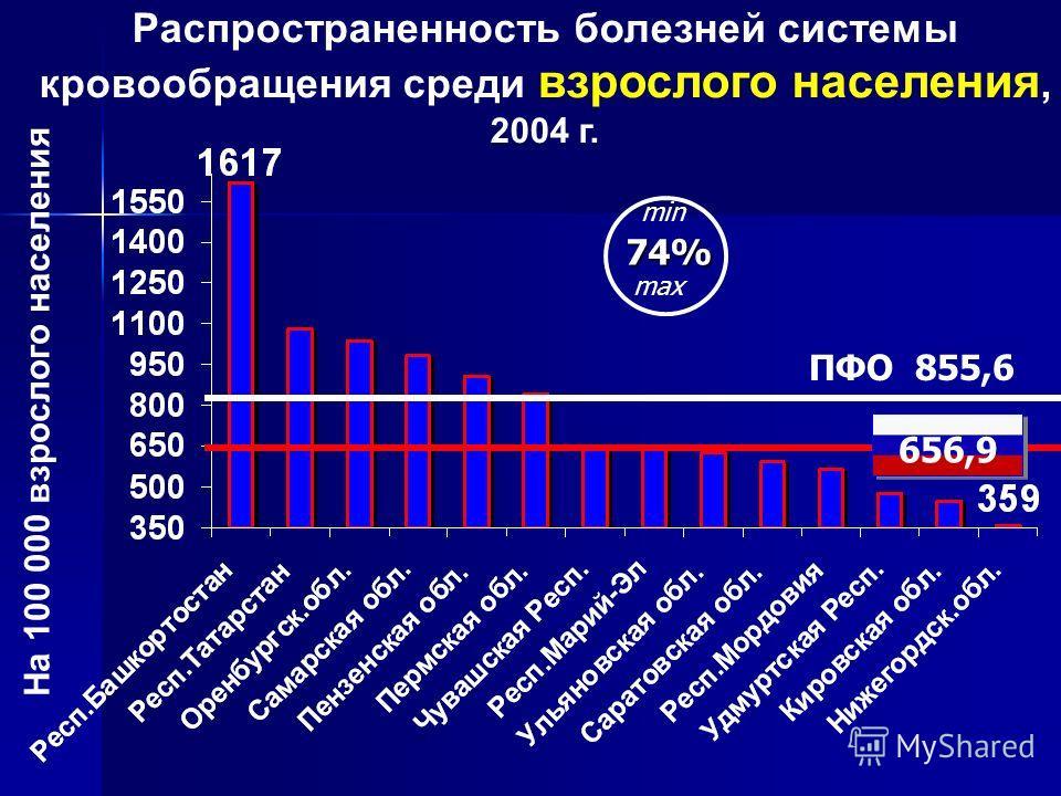 Распространенность болезней системы кровообращения среди взрослого населения, 2004 г. ПФО 855,6 На 100 000 взрослого населения 656,9 74% min max