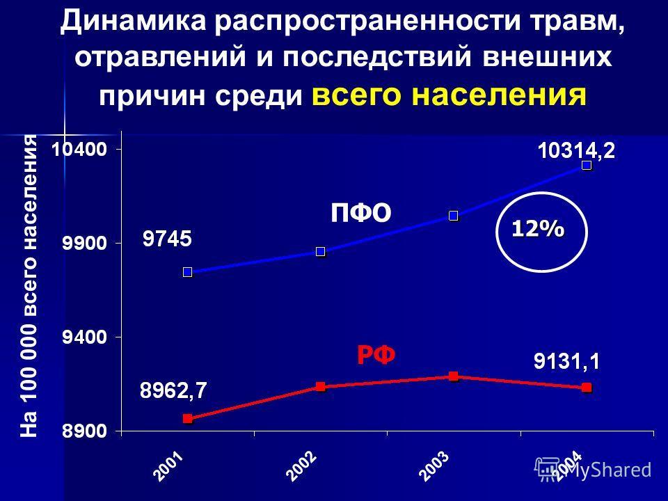 Динамика распространенности травм, отравлений и последствий внешних причин среди всего населения РФ ПФО На 100 000 всего населения 12%