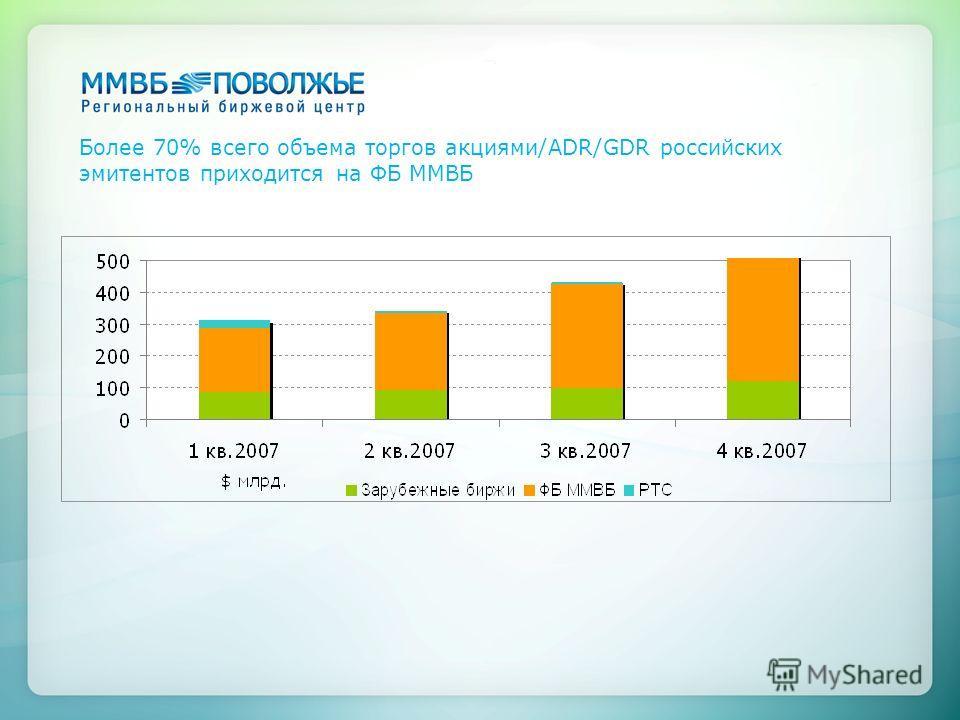 Более 70% всего объема торгов акциями/ADR/GDR российских эмитентов приходится на ФБ ММВБ