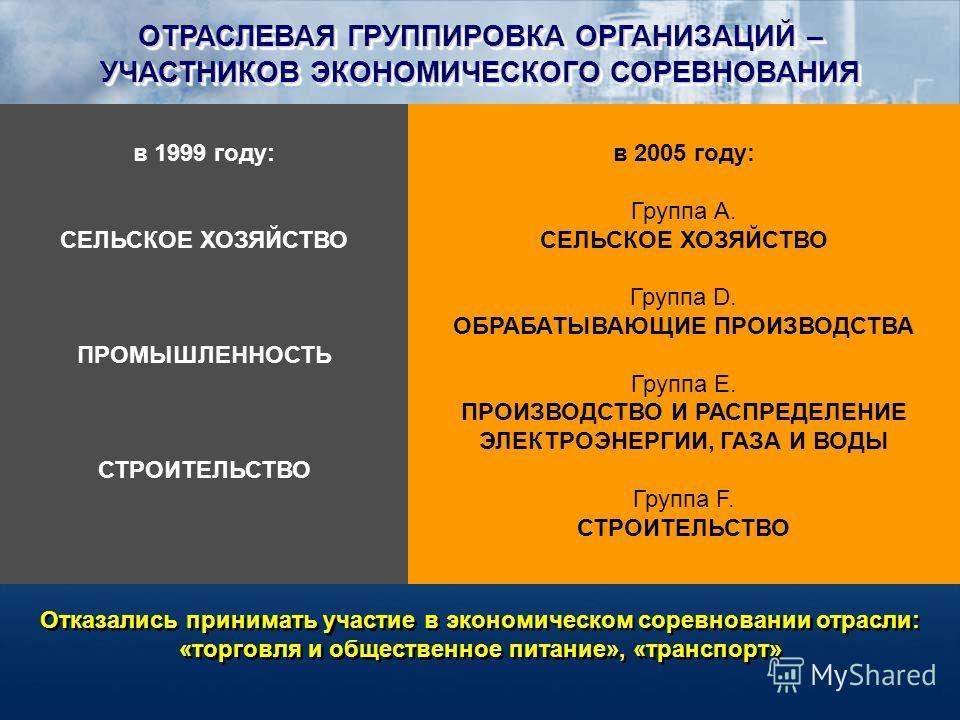 ОТРАСЛЕВАЯ ГРУППИРОВКА ОРГАНИЗАЦИЙ – УЧАСТНИКОВ ЭКОНОМИЧЕСКОГО СОРЕВНОВАНИЯ ОТРАСЛЕВАЯ ГРУППИРОВКА ОРГАНИЗАЦИЙ – УЧАСТНИКОВ ЭКОНОМИЧЕСКОГО СОРЕВНОВАНИЯ в 1999 году: СЕЛЬСКОЕ ХОЗЯЙСТВО ПРОМЫШЛЕННОСТЬ СТРОИТЕЛЬСТВО в 2005 году: Группа А. СЕЛЬСКОЕ ХОЗЯЙ