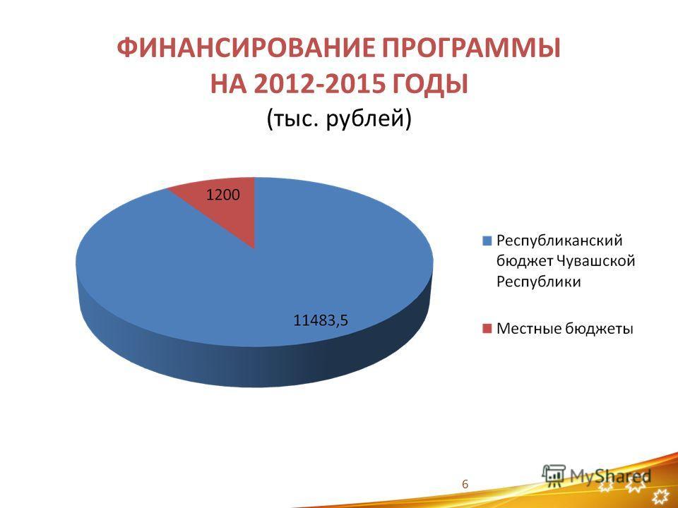 ФИНАНСИРОВАНИЕ ПРОГРАММЫ НА 2012-2015 ГОДЫ (тыс. рублей) 6
