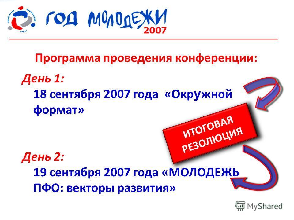 Программа проведения конференции: День 1: 18 сентября 2007 года «Окр у жной формат» День 2: 19 сентября 2007 года «МОЛОДЕЖЬ ПФО: векторы развития» ИТОГОВАЯ РЕЗОЛЮЦИЯ