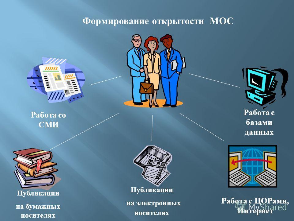 Формирование открытости МОС Работа со СМИ Работа с ЦОРами, Интернет Работа с базами данных Публикации на бумажных носителях Публикации на электронных носителях