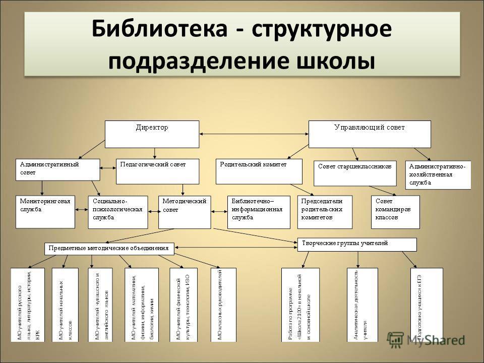Библиотека - структурное подразделение школы Библиотека - структурное подразделение школы