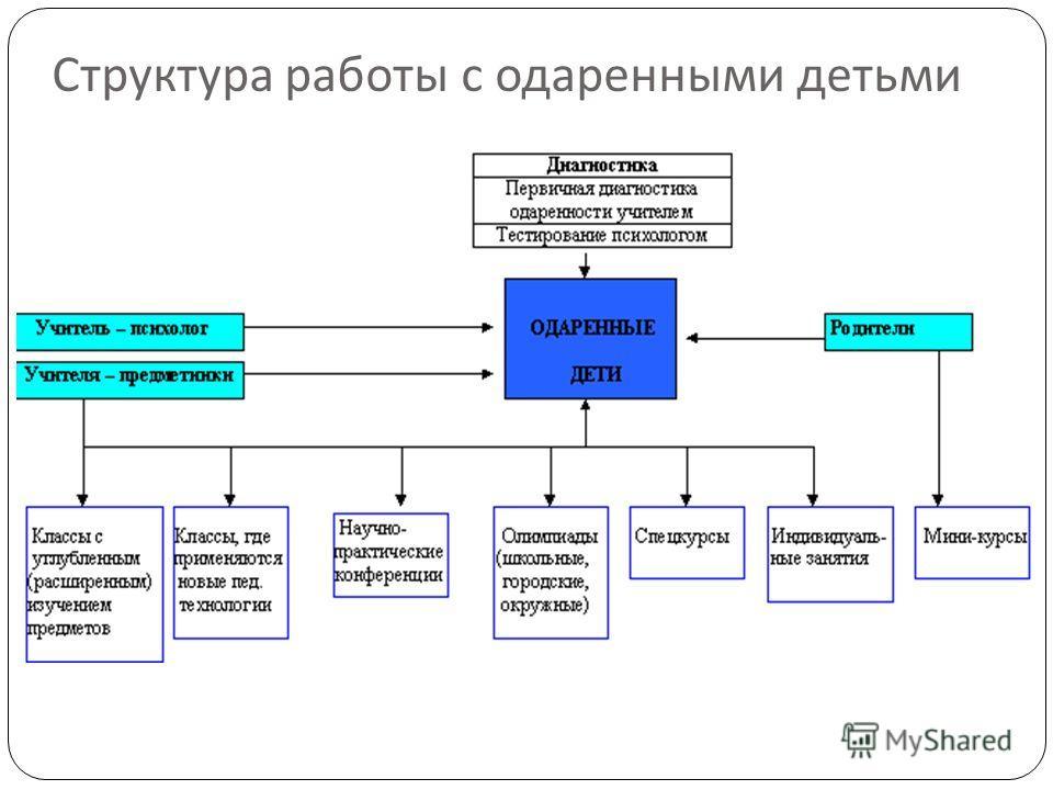 Структура работы с одаренными детьми