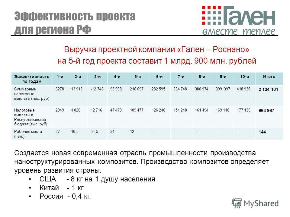 Эффективность проекта для региона РФ Выручка проектной компании «Гален – Роснано» на 5-й год проекта составит 1 млрд. 900 млн. рублей Эффективность по годам 1-й2-й3-й4-й5-й6-й7-й8-й9-й10-йИтого Суммарные налоговые выплаты (тыс. руб) 627813 913-12 746