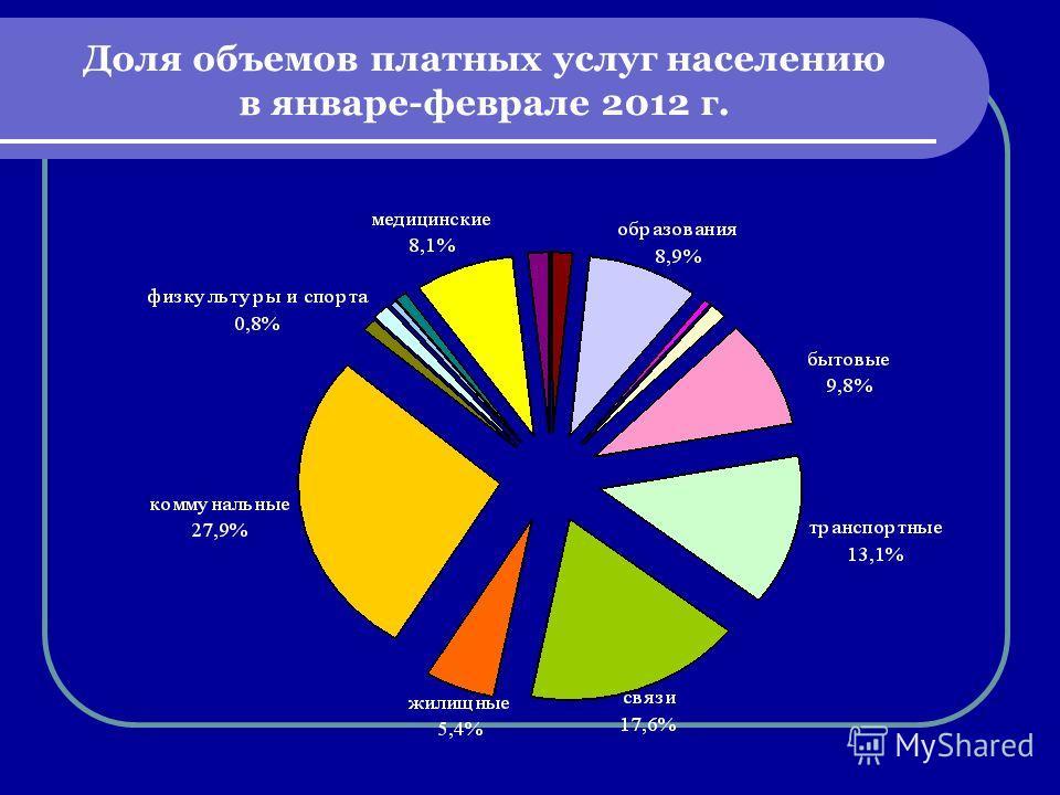 Доля объемов платных услуг населению в январе-феврале 2012 г.