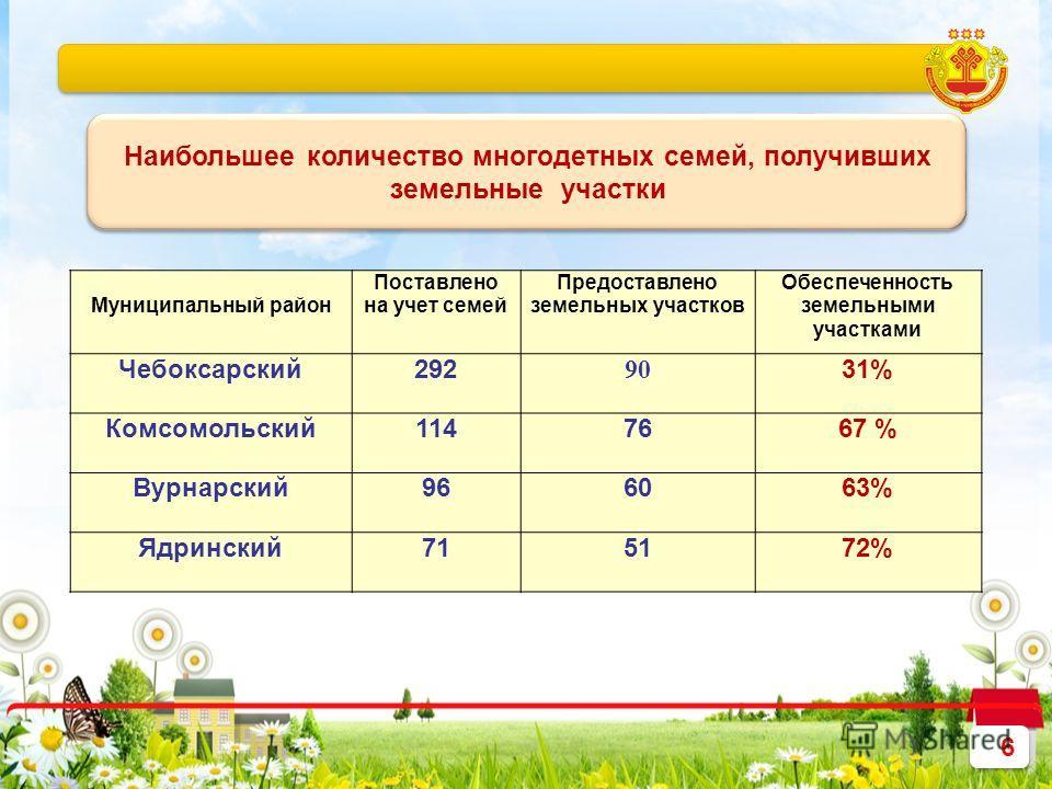6 6 Муниципальный район Поставлено на учет семей Предоставлено земельных участков Обеспеченность земельными участками Чебоксарский292 90 31% Комсомольский1147667 % Вурнарский966063% Ядринский715172% Наибольшее количество многодетных семей, получивших
