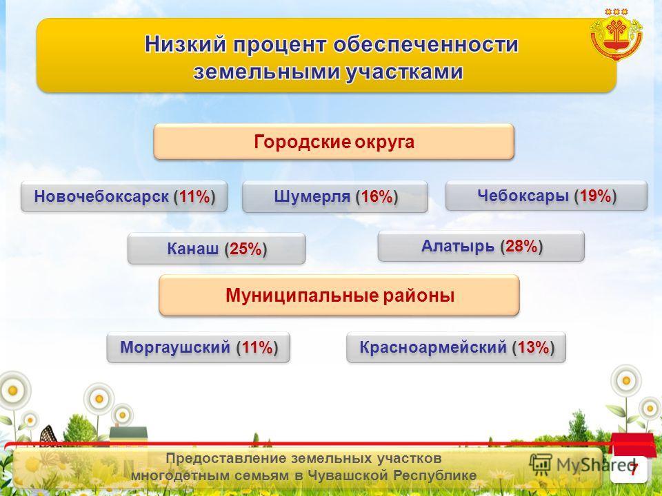 7 7 Предоставление земельных участков многодетным семьям в Чувашской Республике Городские округа Муниципальные районы Моргаушский (11%) Новочебоксарск (11%) Шумерля (16%) Чебоксары (19%) Канаш (25%) Красноармейский (13%) Алатырь (28%)