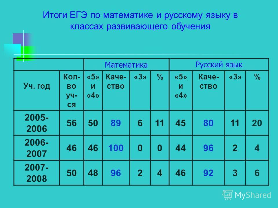 Итоги ЕГЭ по математике и русскому языку в классах развивающего обучения МатематикаРусский язык Уч. год Кол- во уч- ся «5» и «4» Каче- ство «3»%«5» и «4» Каче- ство «3»% 2005- 2006 56508961145801120 2006- 2007 46 10000449624 2007- 2008 50489624469236