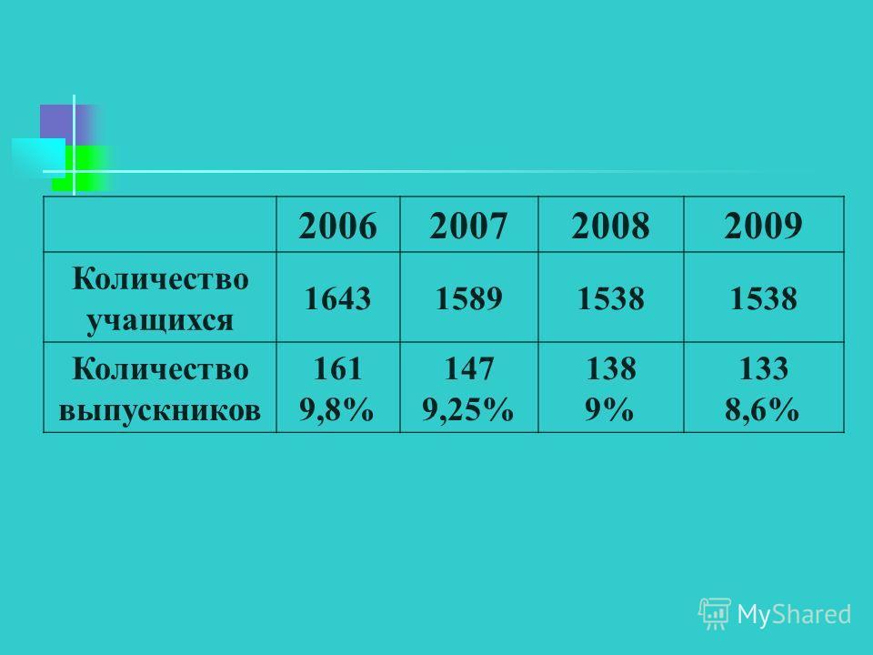 2006200720082009 Количество учащихся 164315891538 Количество выпускников 161 9,8% 147 9,25% 138 9% 133 8,6%