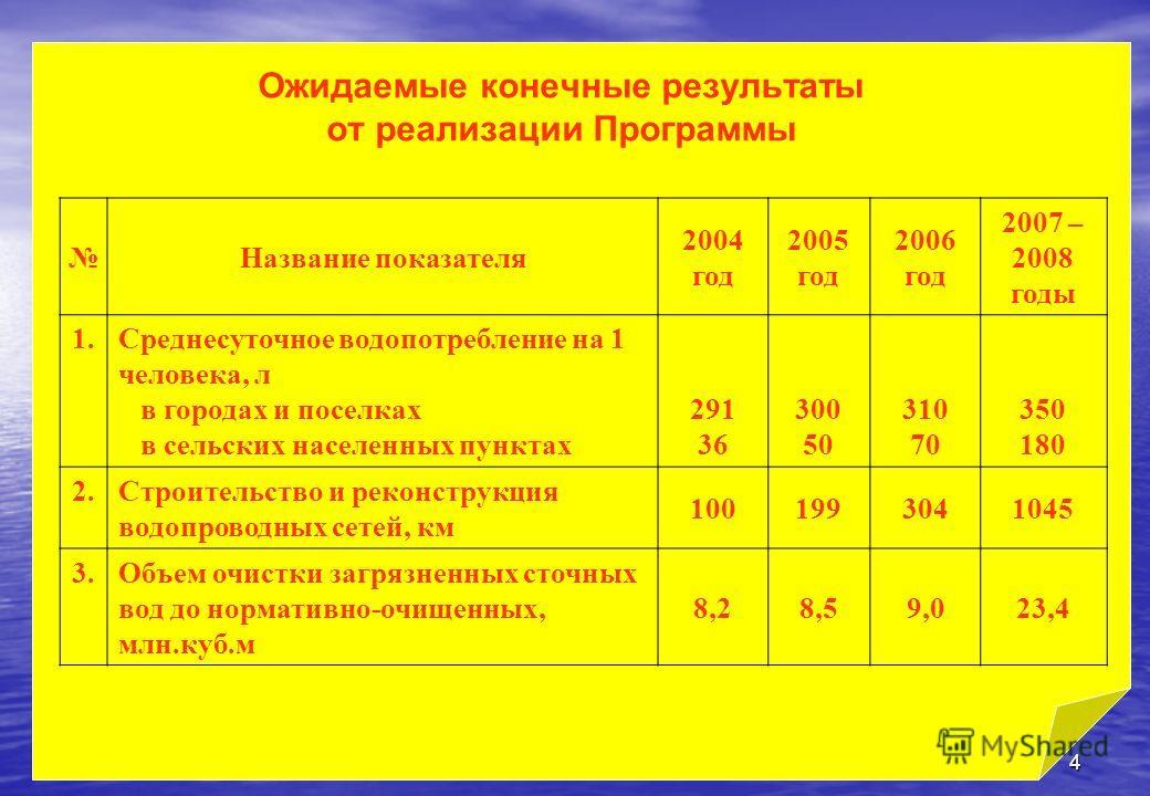 4 Ожидаемые конечные результаты от реализации Программы Название показателя 2004 год 2005 год 2006 год 2007 – 2008 годы 1.Среднесуточное водопотребление на 1 человека, л в городах и поселках в сельских населенных пунктах 291 36 300 50 310 70 350 180