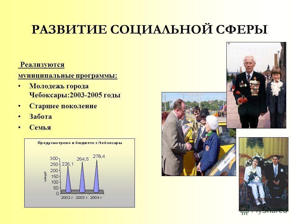 РАЗВИТИЕ СОЦИАЛЬНОЙ СФЕРЫ Реализуются муниципальные программы: Молодежь города Чебоксары:2003-2005 годы Старшее поколение Забота Семья
