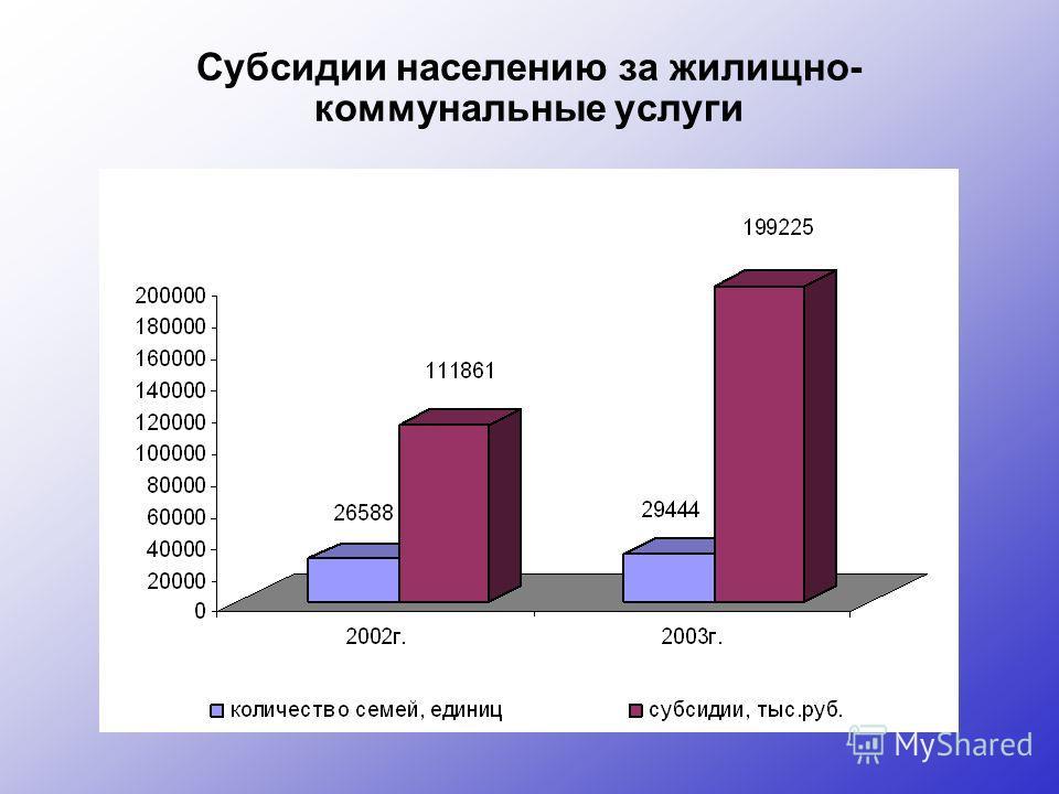 Субсидии населению за жилищно- коммунальные услуги