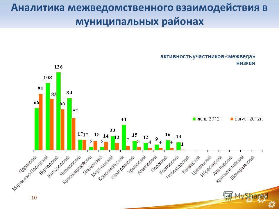 Аналитика межведомственного взаимодействия в муниципальных районах активность участников «межведа» низкая 10