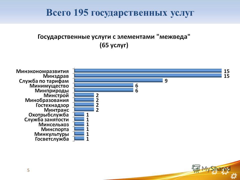 Всего 195 государственных услуг 5