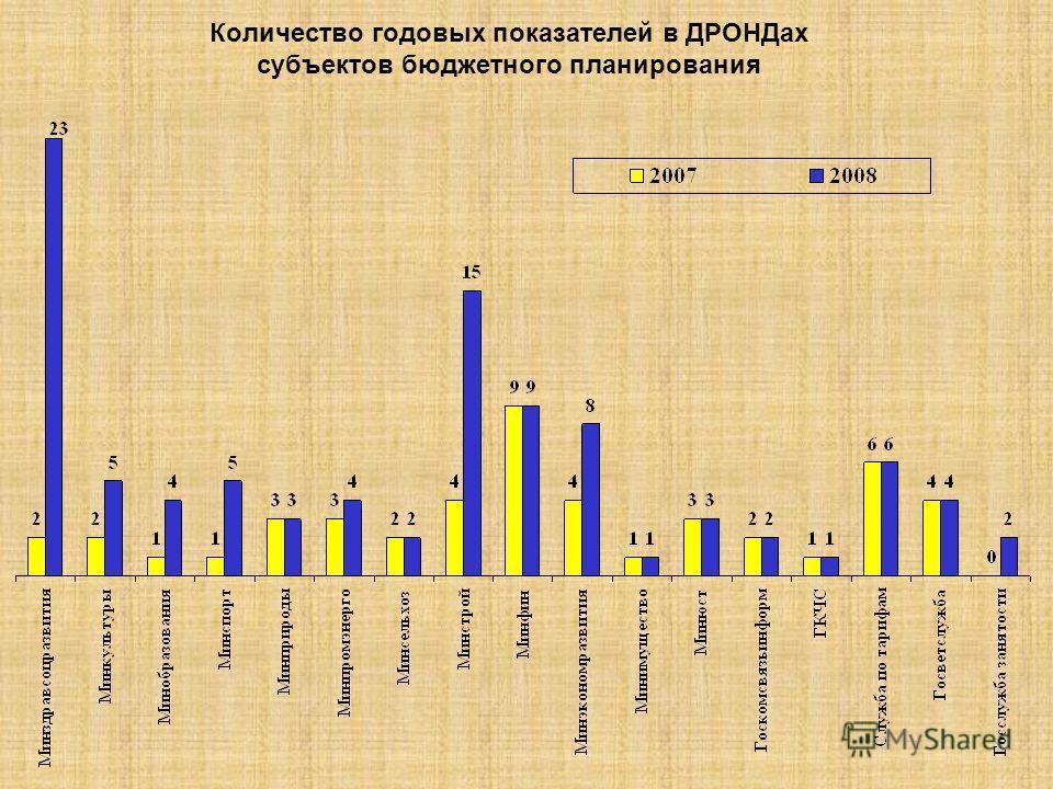 Количество годовых показателей в ДРОНДах субъектов бюджетного планирования