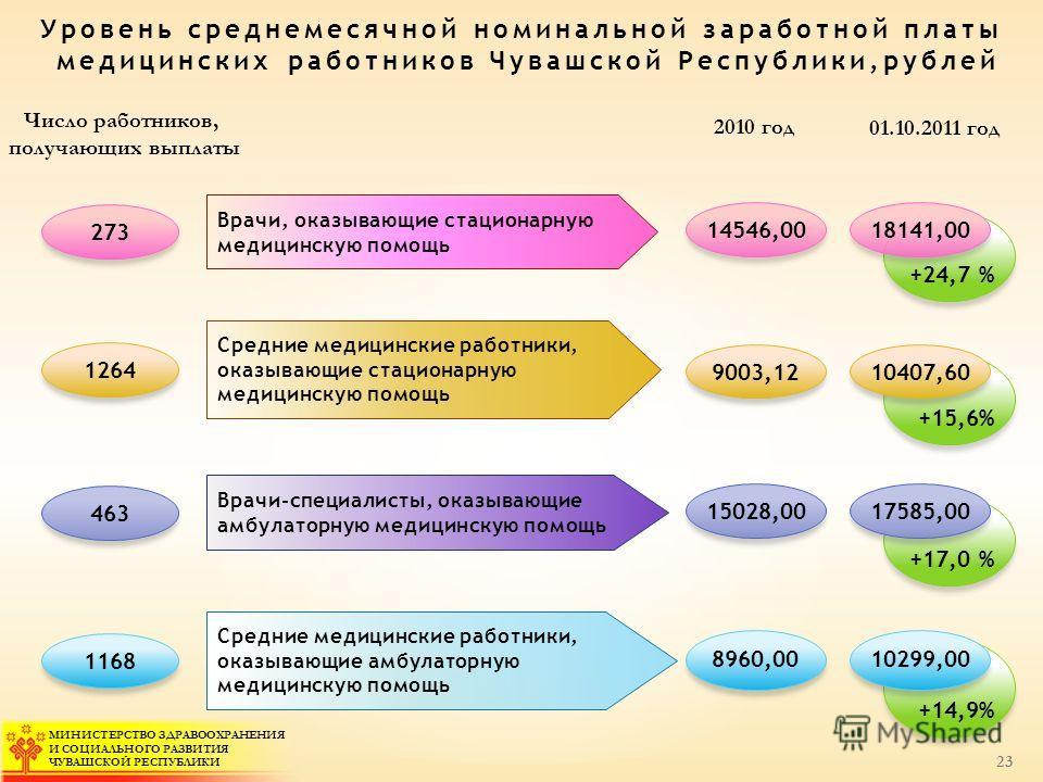 МИНИСТЕРСТВО ЗДРАВООХРАНЕНИЯ И СОЦИАЛЬНОГО РАЗВИТИЯ ЧУВАШСКОЙ РЕСПУБЛИКИ +14,9% +17,0 % +15,6% +24,7 % Число работников, получающих выплаты 01.10.2011 год Врачи, оказывающие стационарную медицинскую помощь 273 18141,00 Средние медицинские работники,