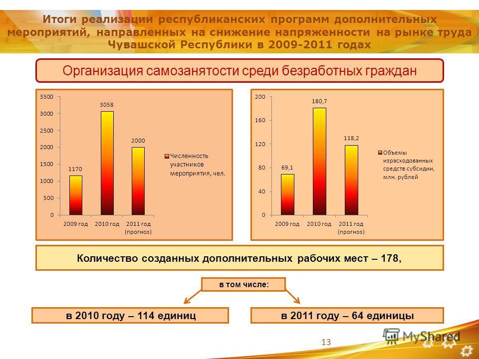 13 Итоги реализации республиканских программ дополнительных мероприятий, направленных на снижение напряженности на рынке труда Чувашской Республики в 2009-2011 годах Организация самозанятости среди безработных граждан в том числе: в 2011 году – 64 ед