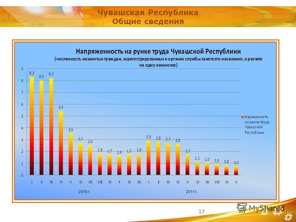 17 Чувашская Республика Общие сведения 2010 г.2011 г.
