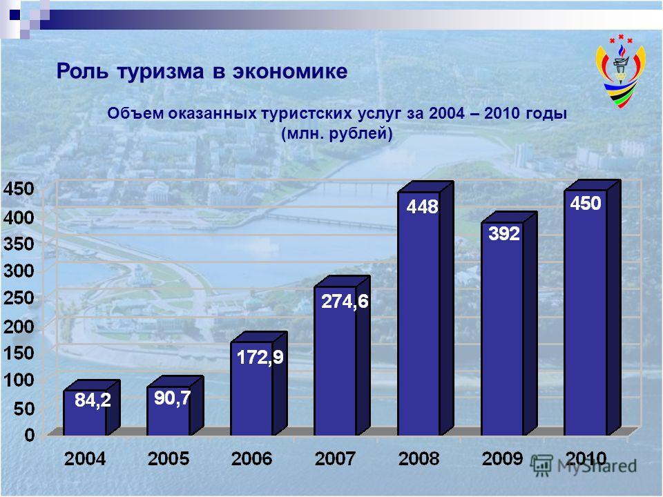 Роль туризма в экономике Объем оказанных туристских услуг за 2004 – 2010 годы (млн. рублей)