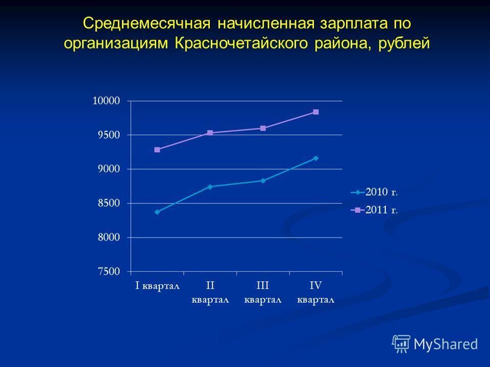 Среднемесячная начисленная зарплата по организациям Красночетайского района, рублей
