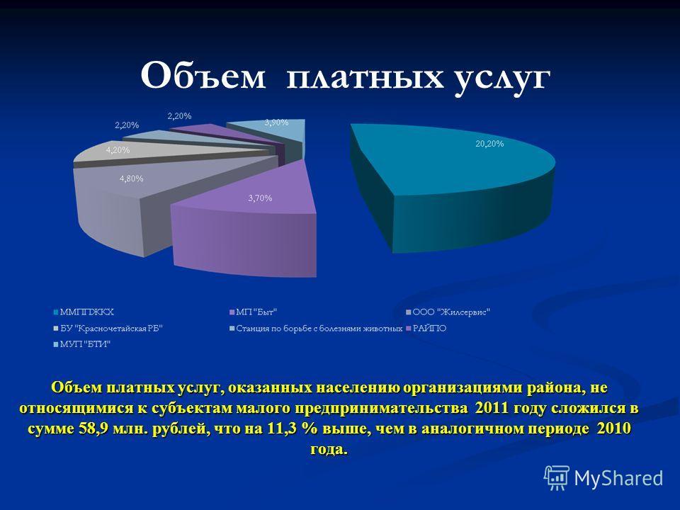 Объем платных услуг, оказанных населению организациями района, не относящимися к субъектам малого предпринимательства 2011 году сложился в сумме 58,9 млн. рублей, что на 11,3 % выше, чем в аналогичном периоде 2010 года. Объем платных услуг
