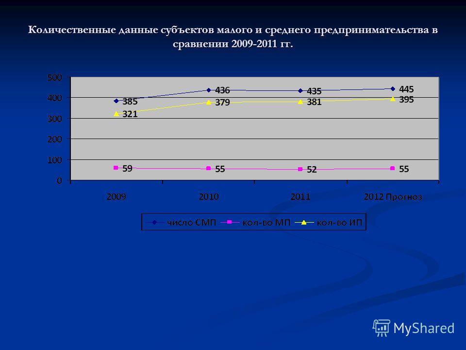 Количественные данные субъектов малого и среднего предпринимательства в сравнении 2009-2011 гг.