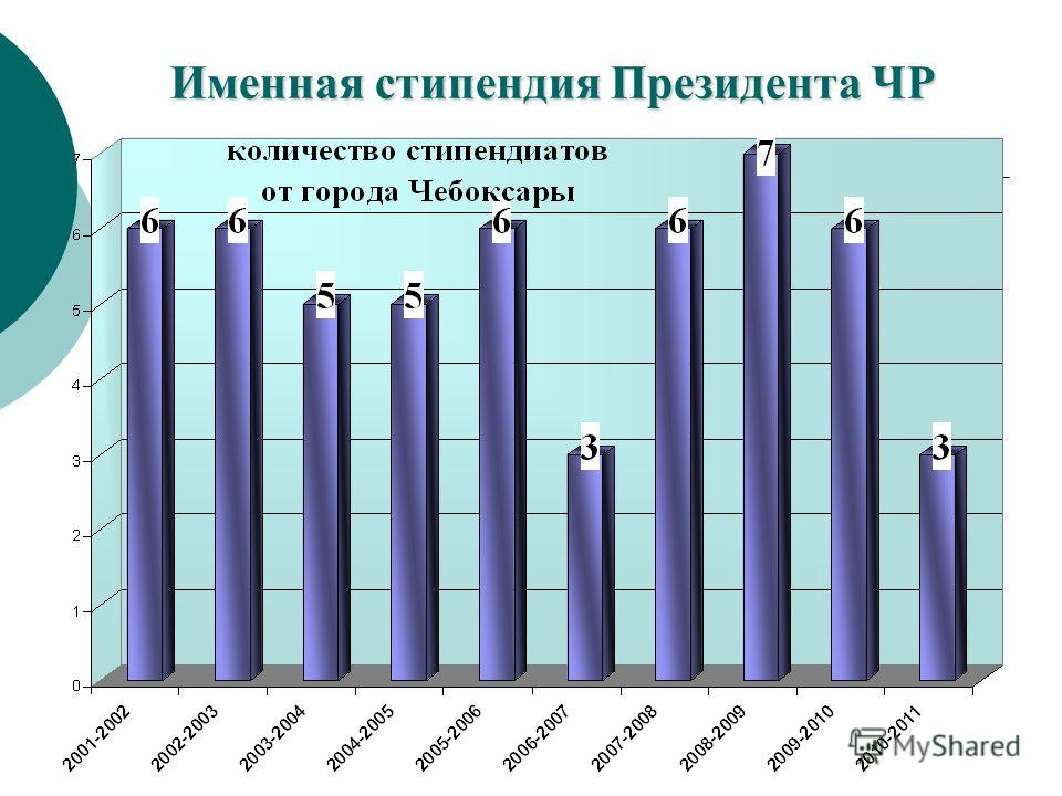 Именнаястипендия Президента ЧР Именная стипендия Президента ЧР
