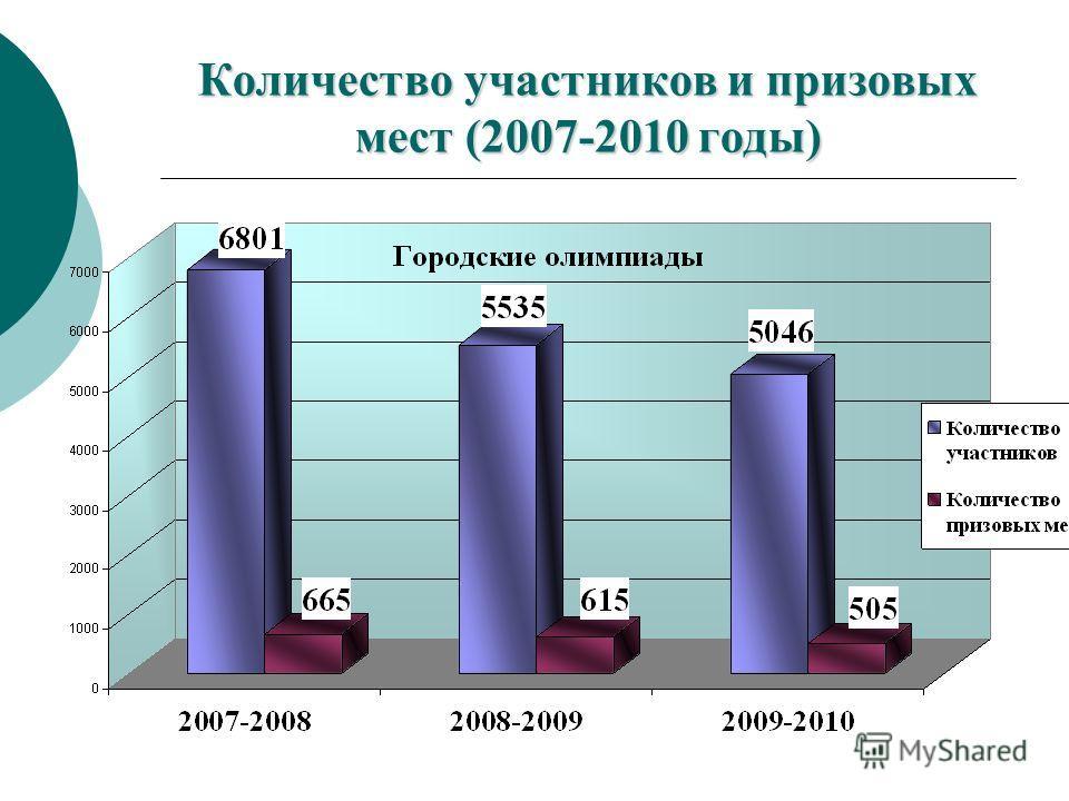 Количество участников и призовых мест (2007-2010 годы)