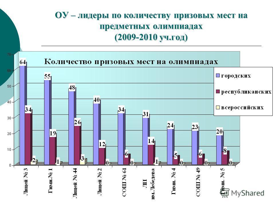 ОУ – лидеры по количеству призовых мест на предметных олимпиадах (2009-2010 уч.год)