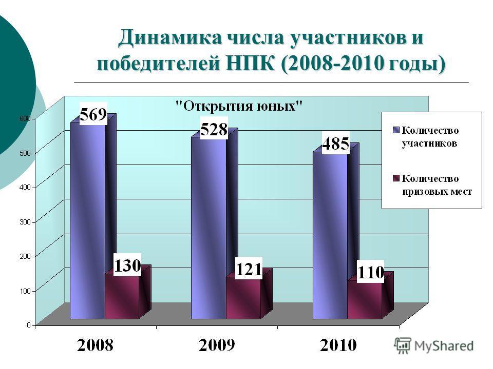 Динамика числа участников и победителей НПК (2008-2010 годы)