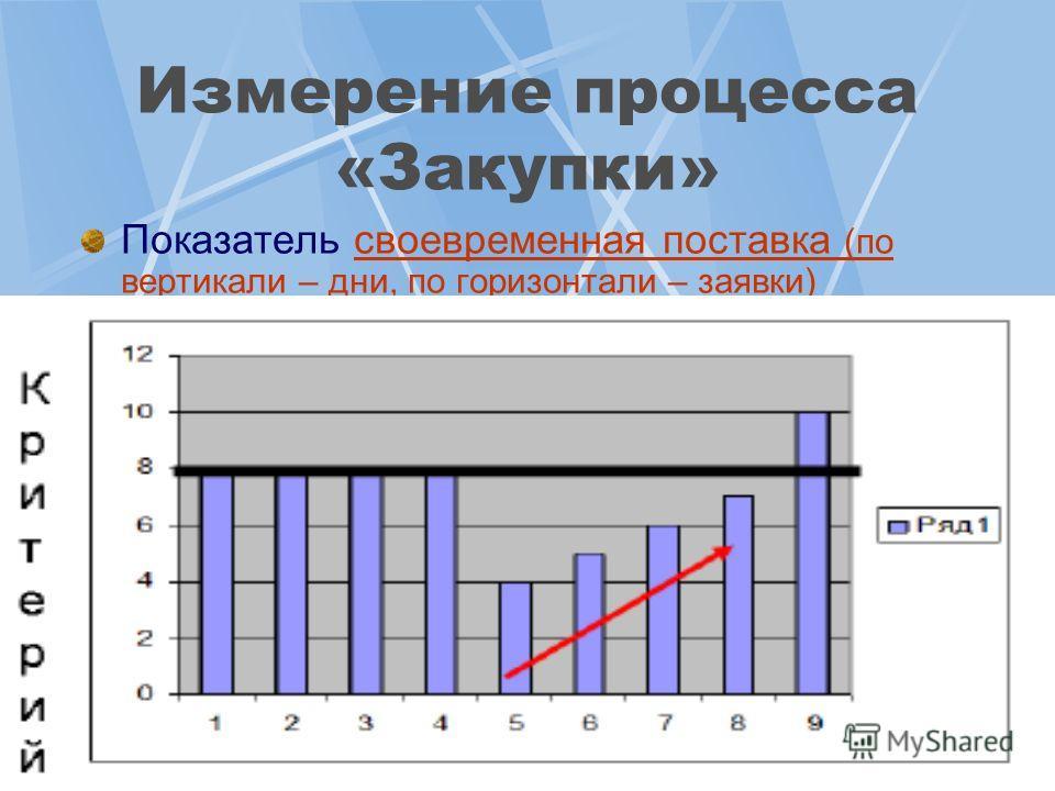 25 Измерение процесса «Закупки» Показатель своевременная поставка (по вертикали – дни, по горизонтали – заявки)